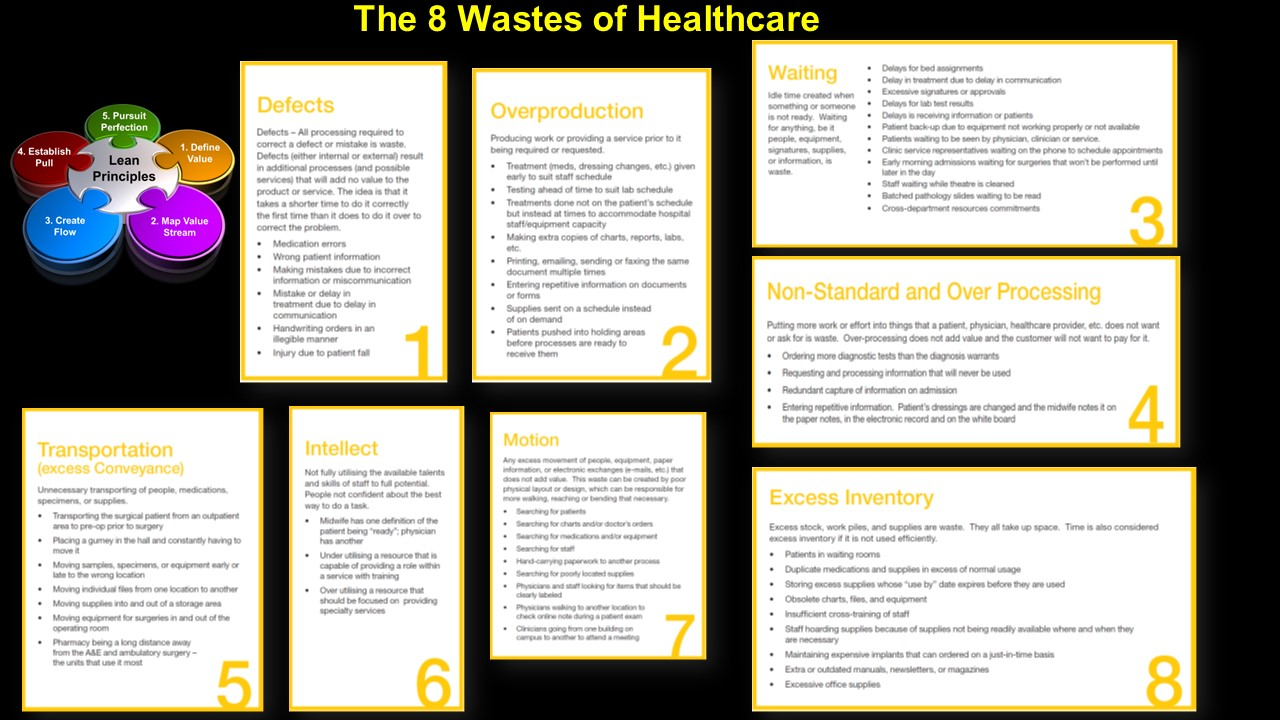 8 Wastes of Health Care